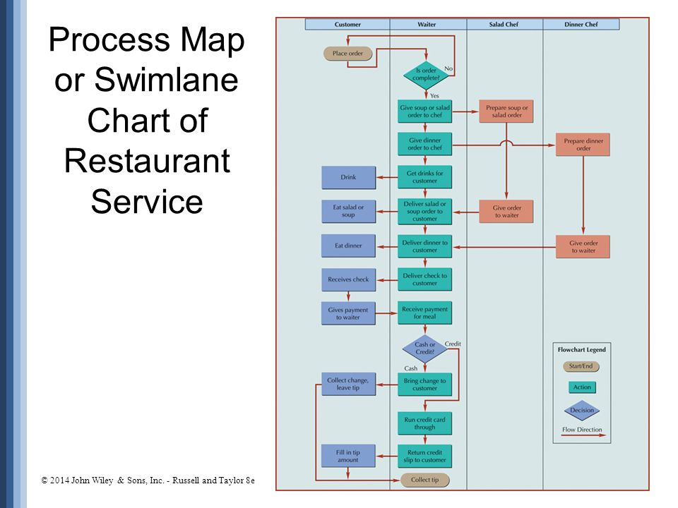 Process Map or Swimlane Chart of Restaurant Service