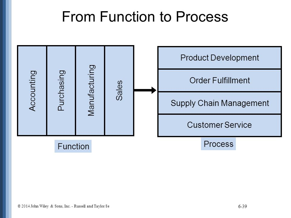 From Function to Process