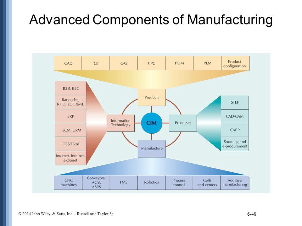 Advanced Components of Manufacturing