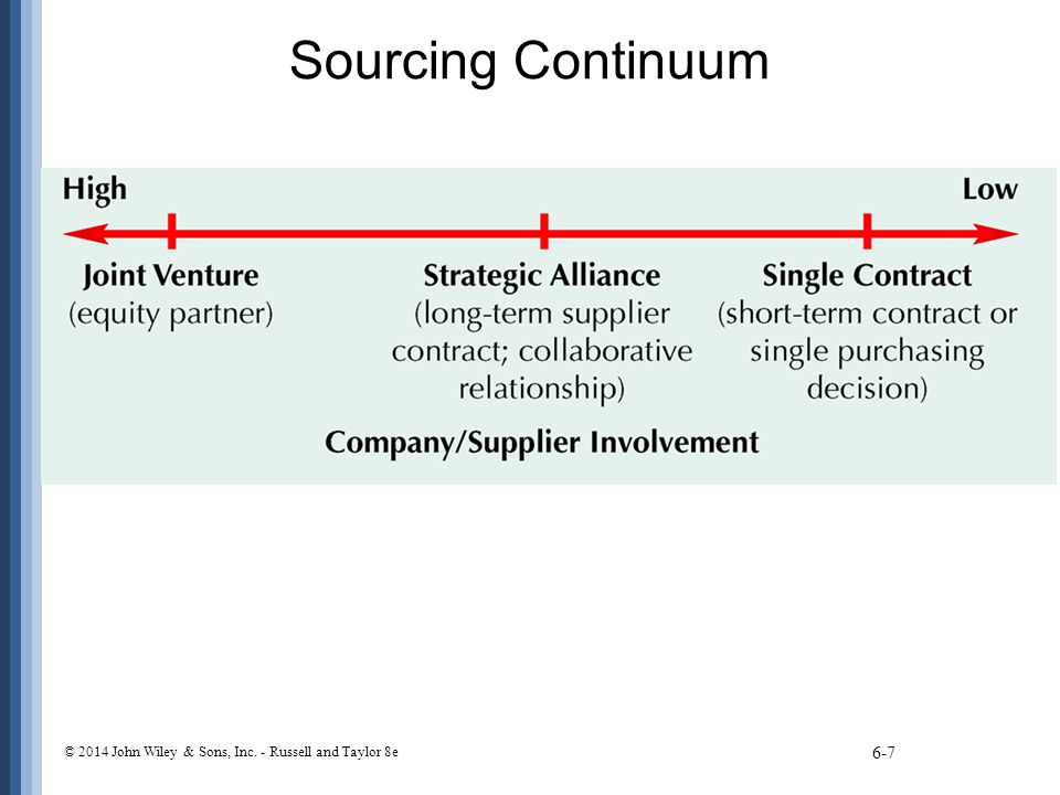 Sourcing Continuum © 2014 John Wiley & Sons, Inc. - Russell and Taylor 8e