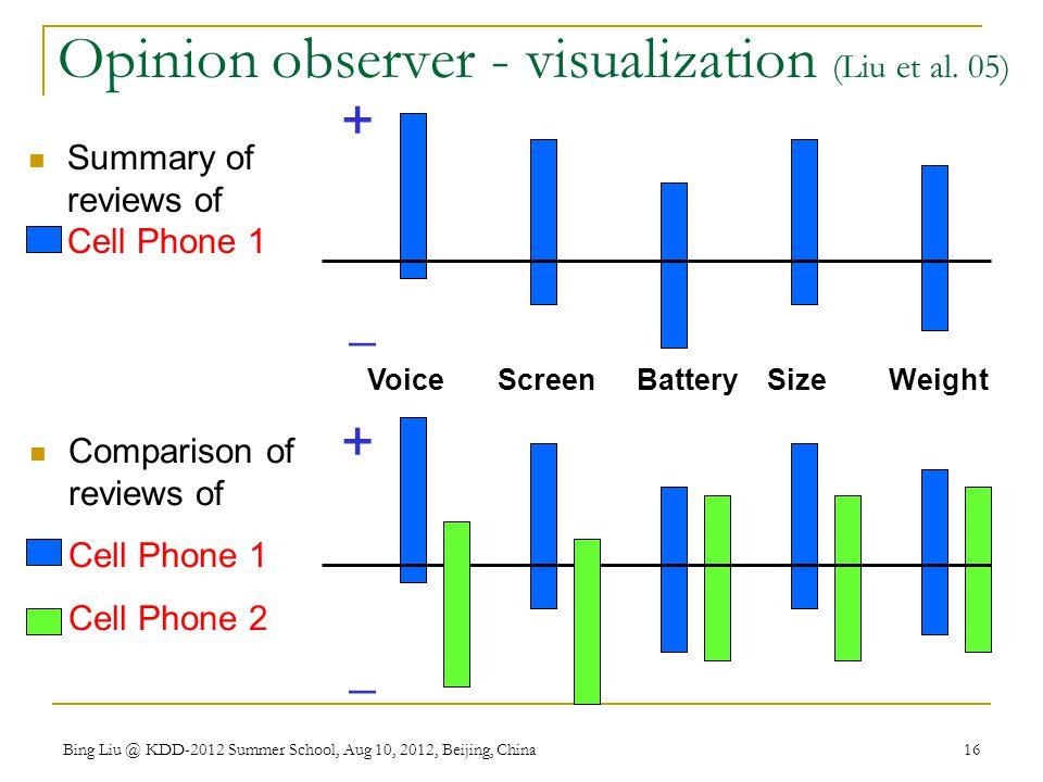 Opinion observer - visualization (Liu et al. 05)