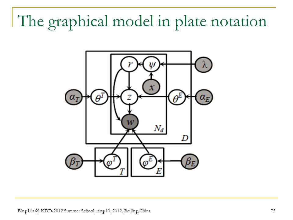 The graphical model in plate notation