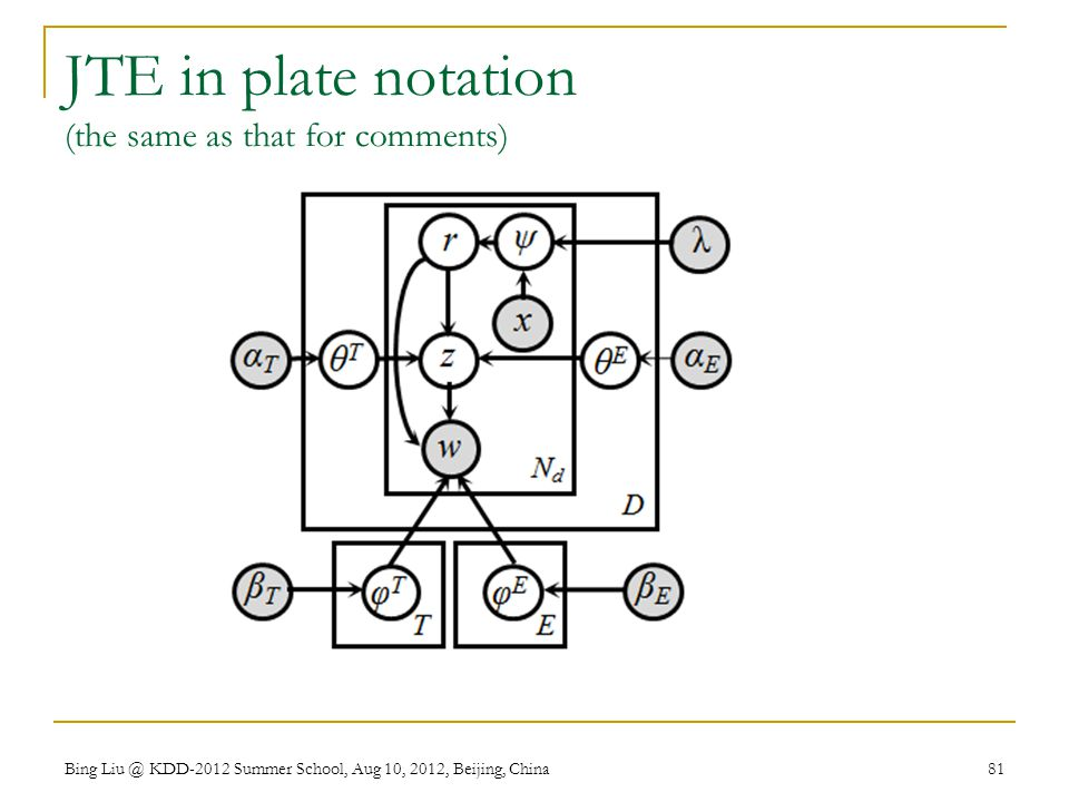 JTE in plate notation (the same as that for comments)