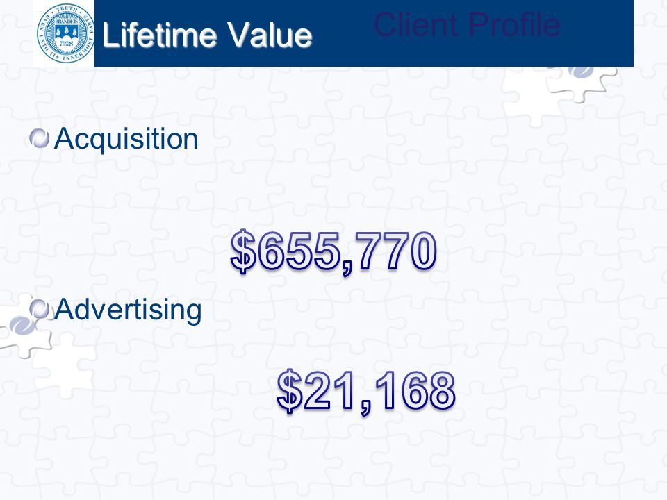 Lifetime Value Client Profile Acquisition Advertising $655,770 $21,168