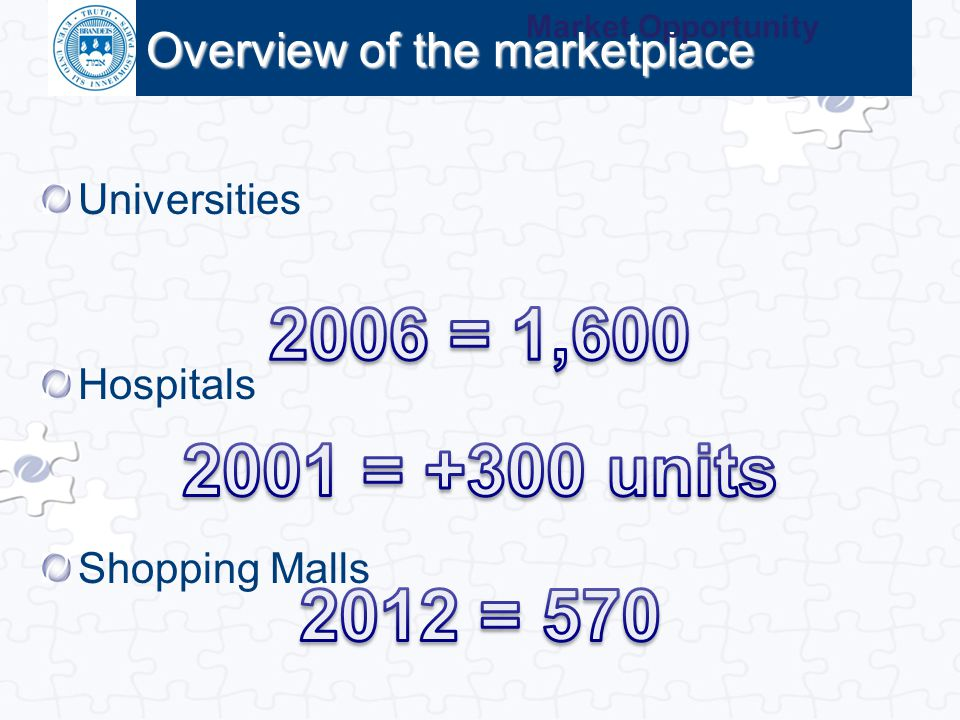 Overview of the marketplace