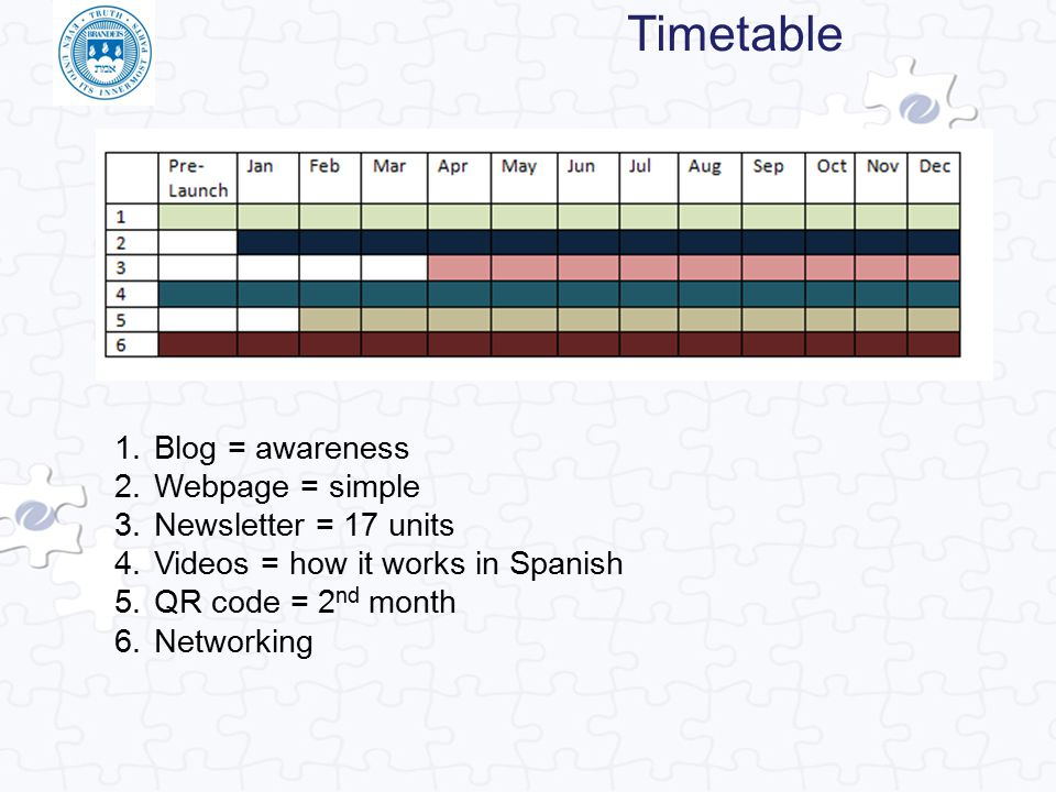 Timetable Blog = awareness Webpage = simple Newsletter = 17 units