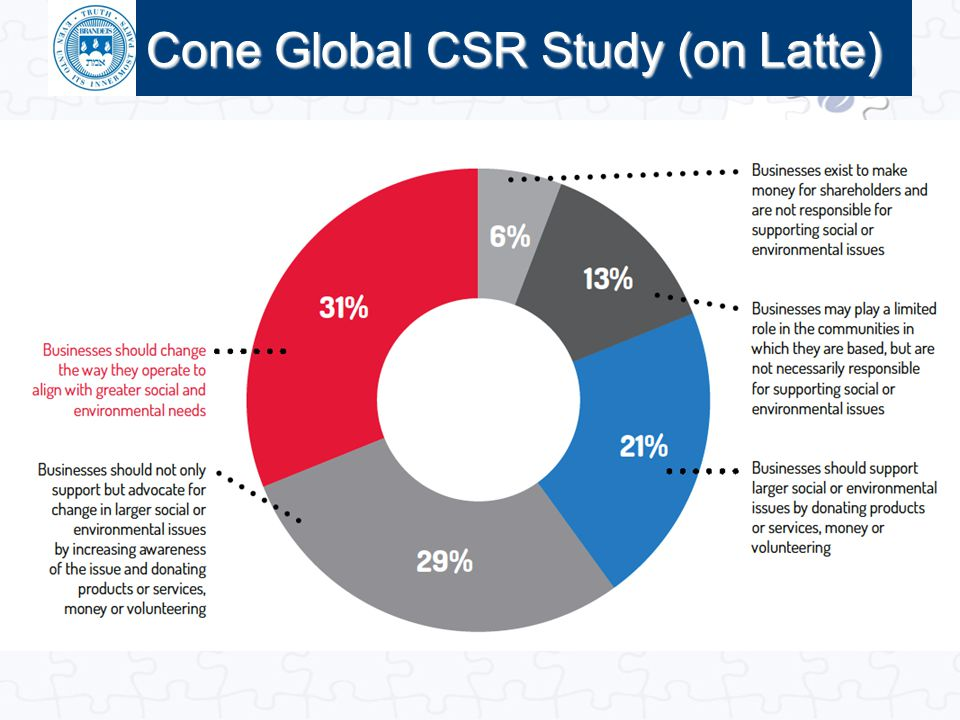 Cone Global CSR Study (on Latte)