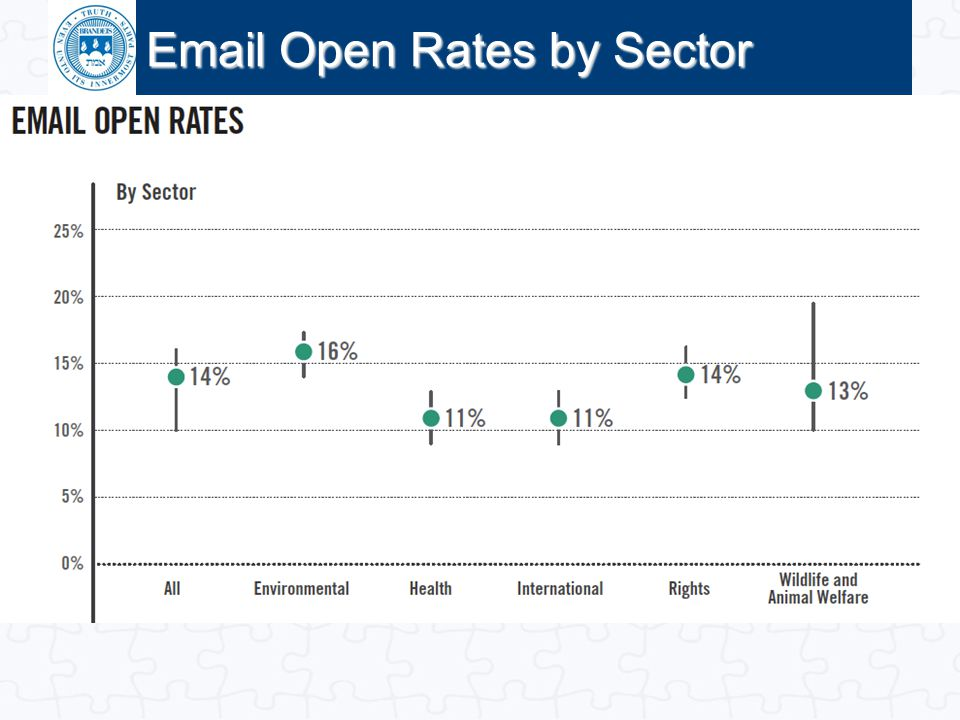 Email Open Rates by Sector