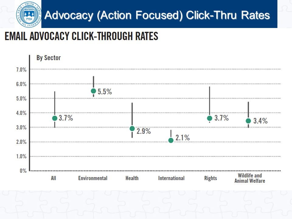 Advocacy (Action Focused) Click-Thru Rates