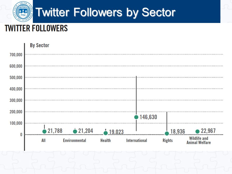Twitter Followers by Sector
