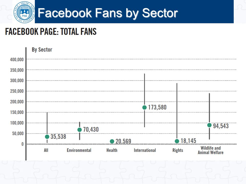 Facebook Fans by Sector