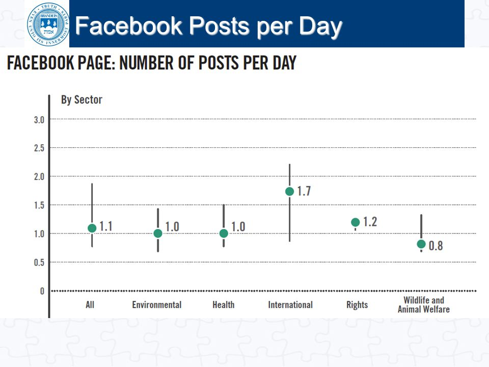 Facebook Posts per Day