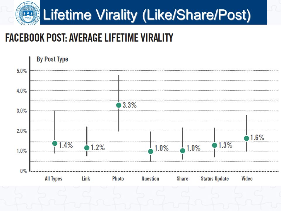 Lifetime Virality (Like/Share/Post)
