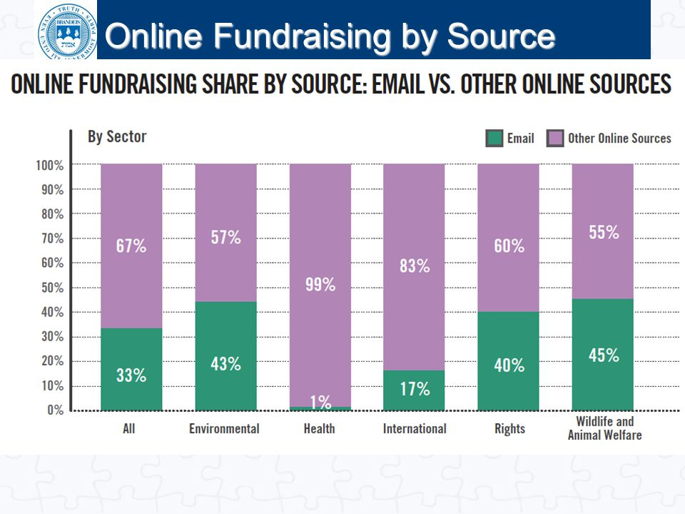 Online Fundraising by Source