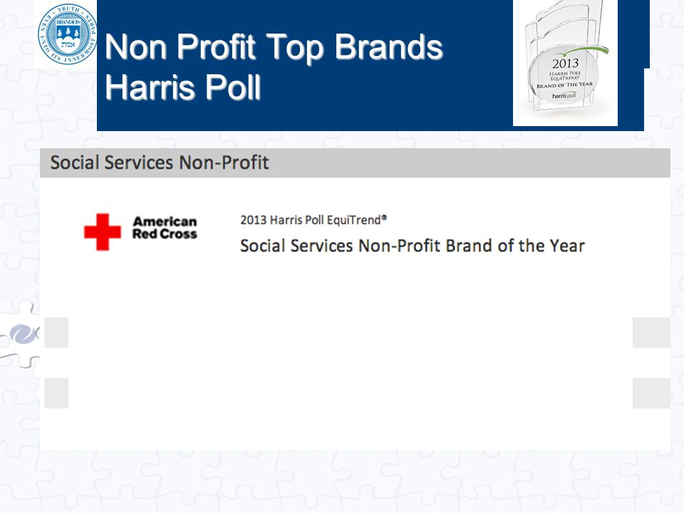 Non Profit Top Brands Harris Poll