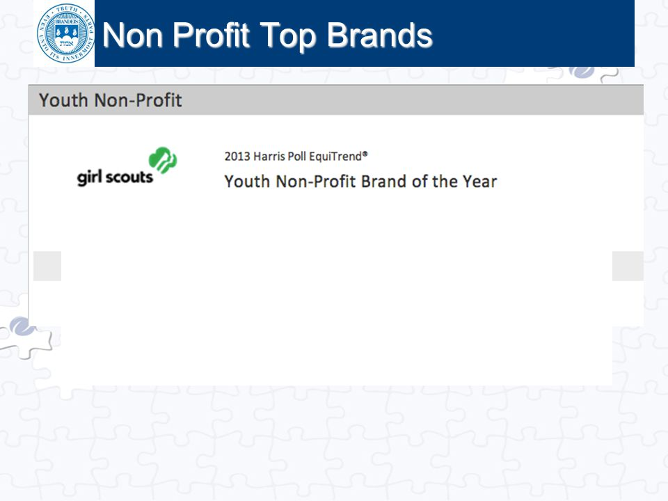 Non Profit Top Brands