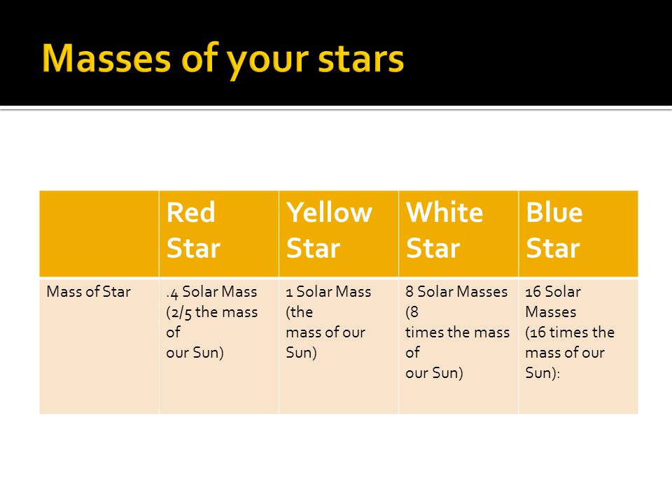 Masses of your stars Red Star Yellow Star White Star Blue Star