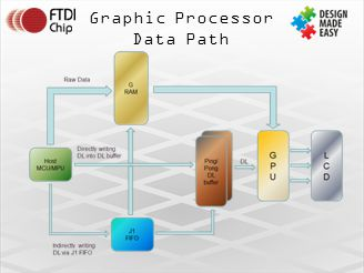 Graphic Processor Data Path. G Ram - Raw data e.g. bitmaps. Direct writing to DL Display list – simple circle widget.