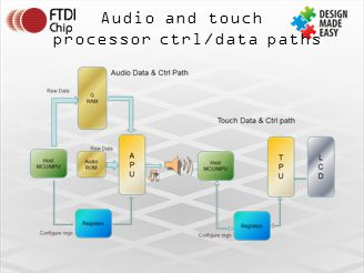 processor ctrl/data paths