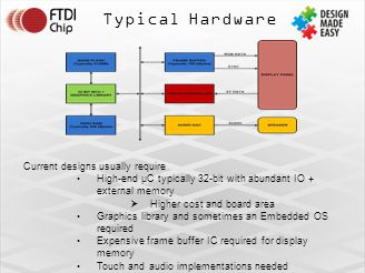 Typical Hardware Current designs usually require