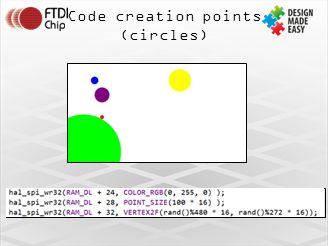 Code creation points (circles)