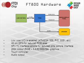FT800 Hardware Low cost MCUs enabled (ATMEGA 328, PIC, 8051, etc)