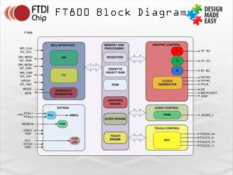FT800 Block Diagram