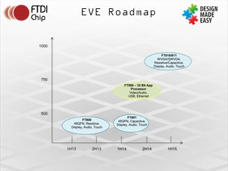 EVE Roadmap