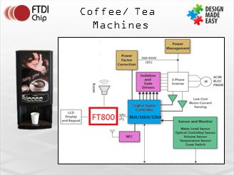 Coffee/ Tea Machines