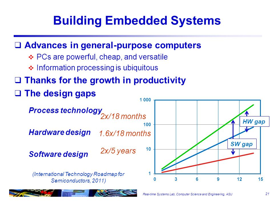 Embedded Software Characteristics Embedded software development