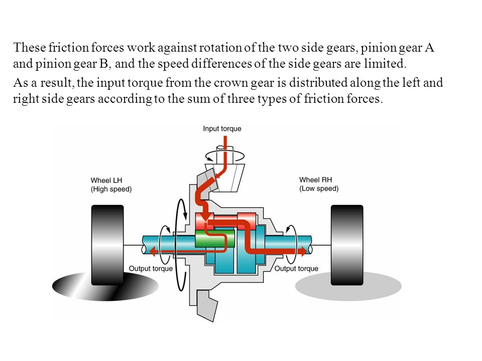 These friction forces work against rotation of the two side gears, pinion gear A and pinion gear B, and the speed differences of the side gears are limited.