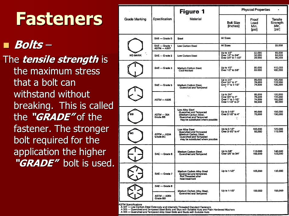 Fasteners Bolts –