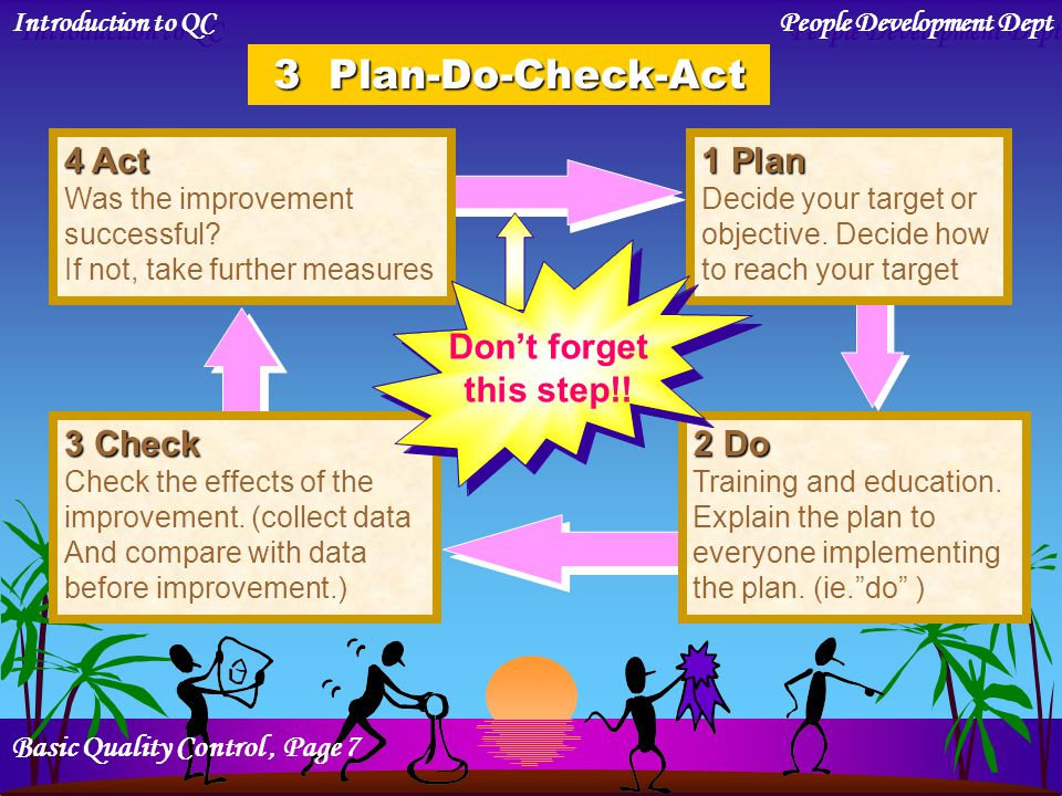 3 Plan-Do-Check-Act 4 Act 1 Plan Don't forget this step!! 2 Do 3 Check