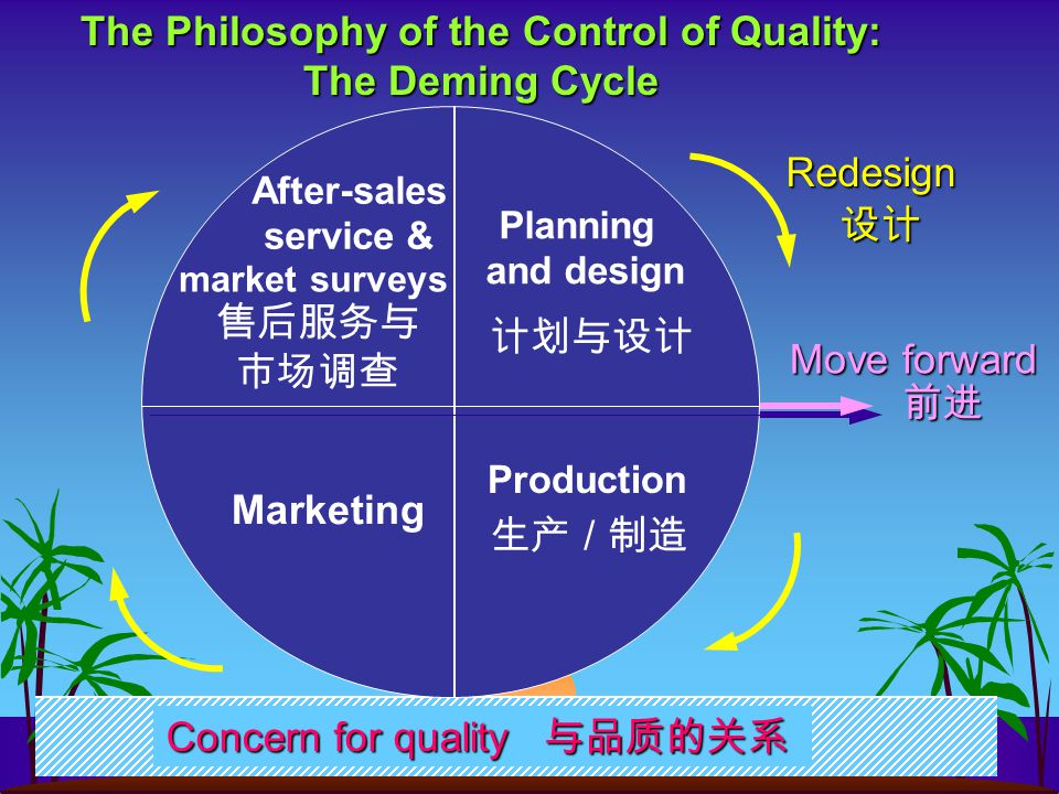 The Philosophy of the Control of Quality: