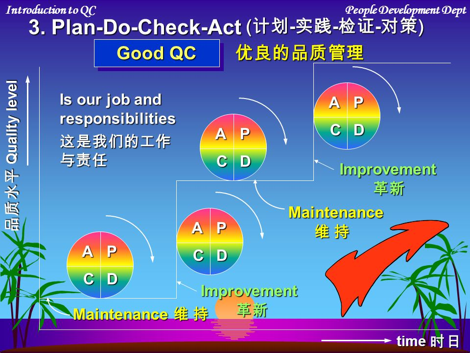 3. Plan-Do-Check-Act (计划-实践-检证-对策) Good QC 优良的品质管理 Is our job and