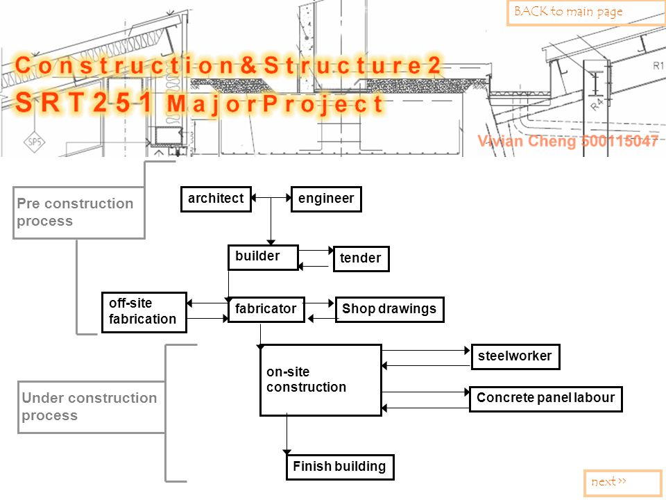 Pre construction process