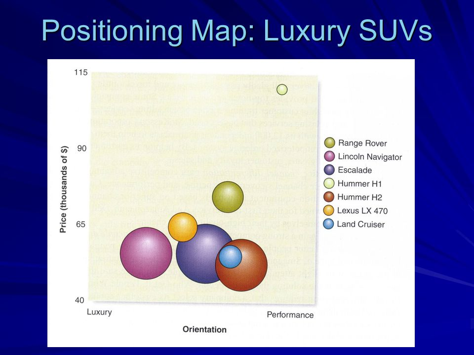 Positioning Map: Luxury SUVs