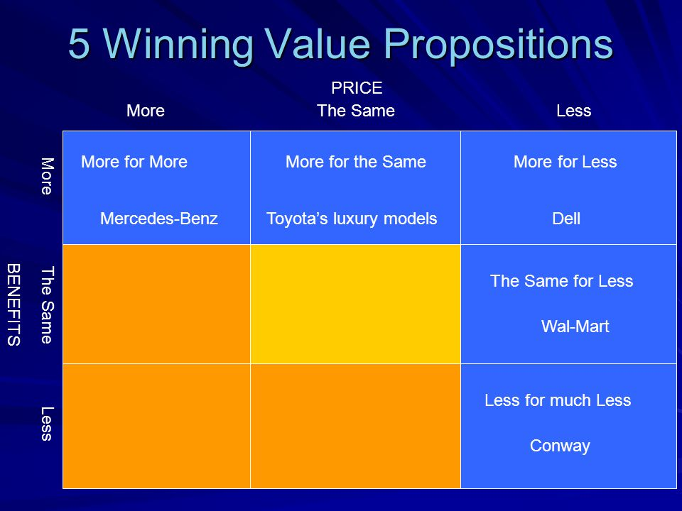 5 Winning Value Propositions