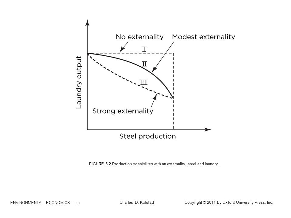 FIGURE 5.2 Production possibilites with an externality, steel and laundry.