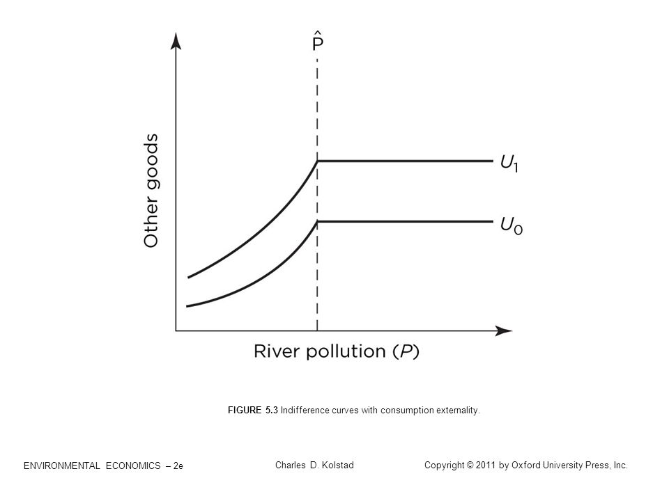 FIGURE 5.3 Indifference curves with consumption externality.