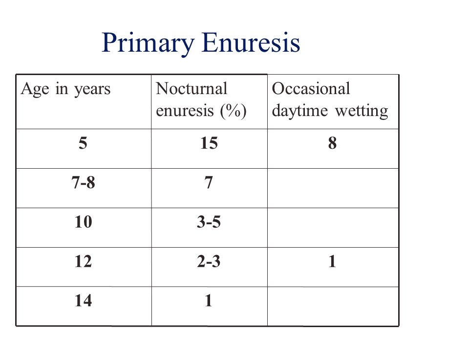 Primary Enuresis 1. 14. 2-3. 12. 3-5. 10. 7. 7-8. 8. 15. 5. Occasional daytime wetting.
