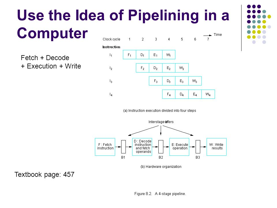 Use the Idea of Pipelining in a Computer