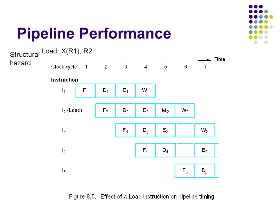 Pipeline Performance Load X(R1), R2 Structural hazard