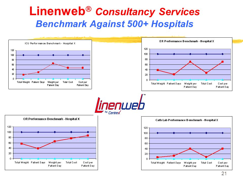Linenweb Consultancy Services Benchmark Against 500+ Hospitals