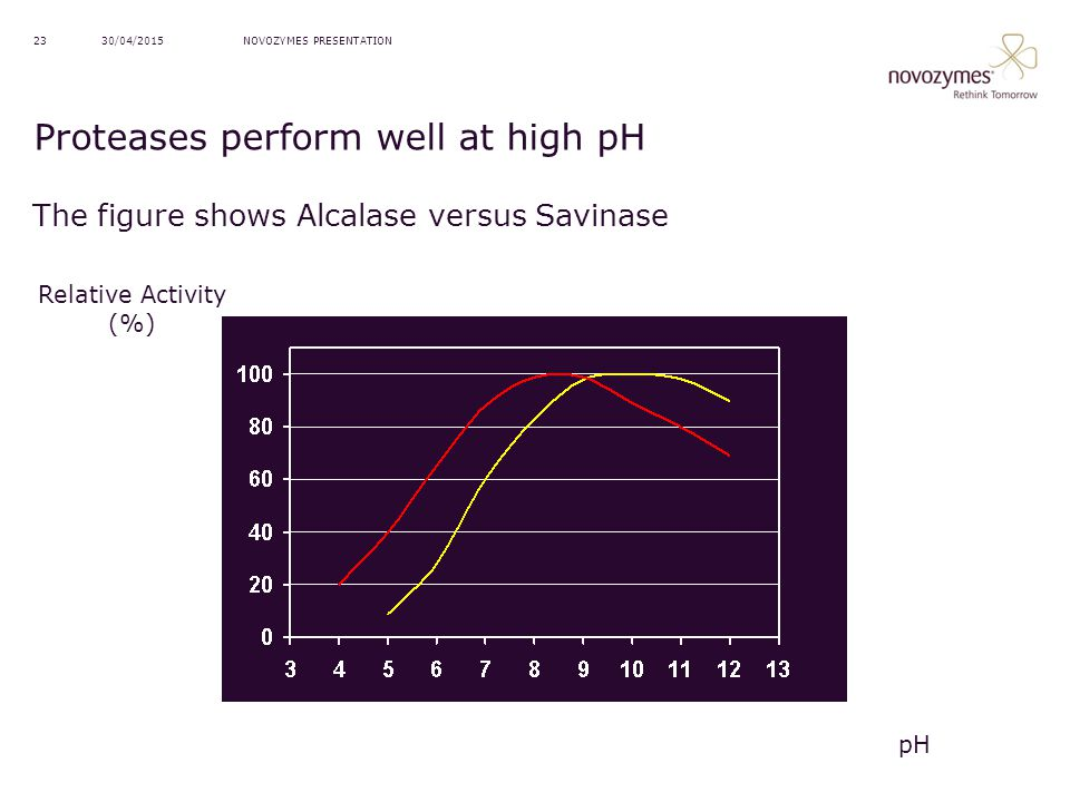 Proteases perform well at high pH
