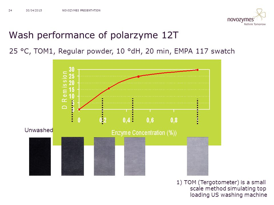 Wash performance of polarzyme 12T