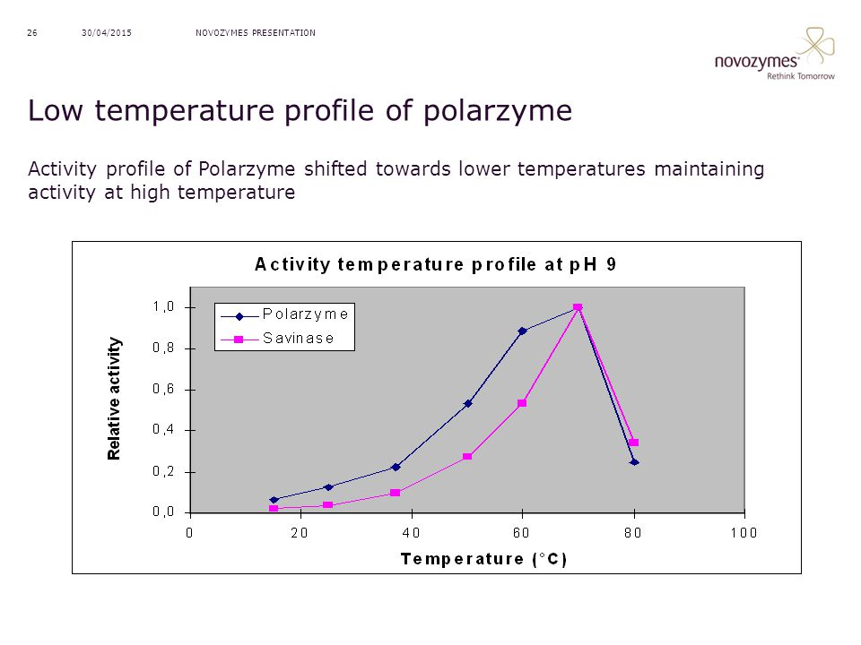 Low temperature profile of polarzyme