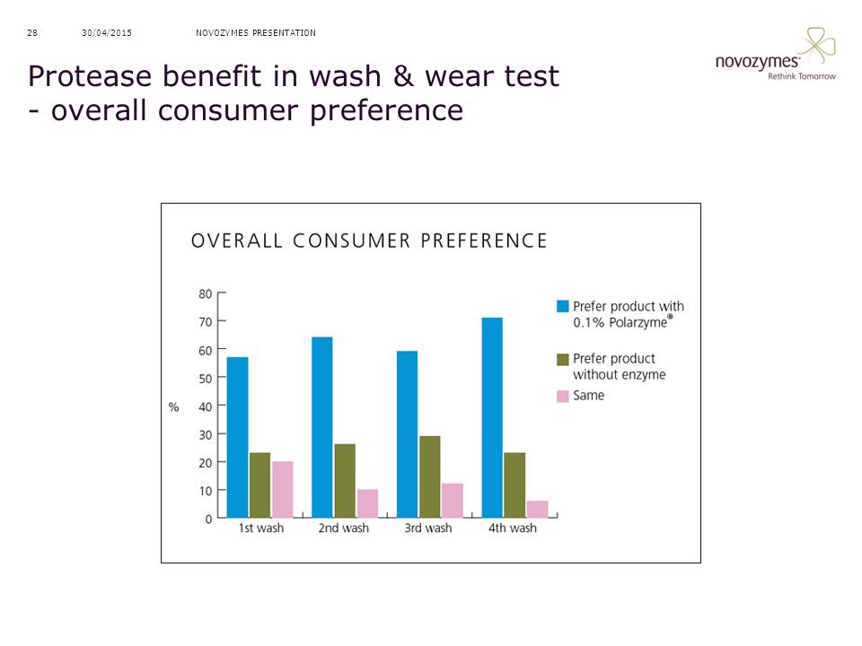 Protease benefit in wash & wear test - overall consumer preference