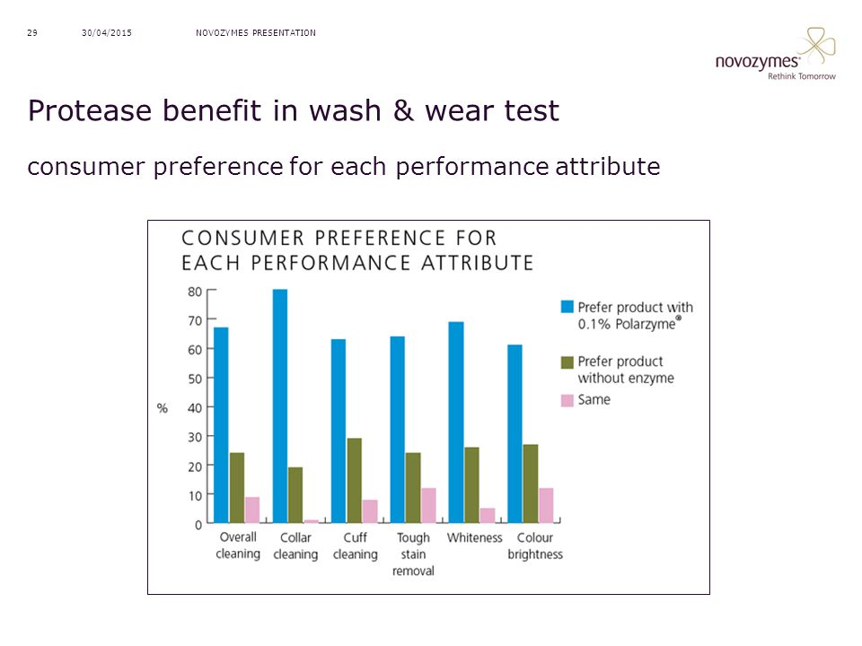 Protease benefit in wash & wear test