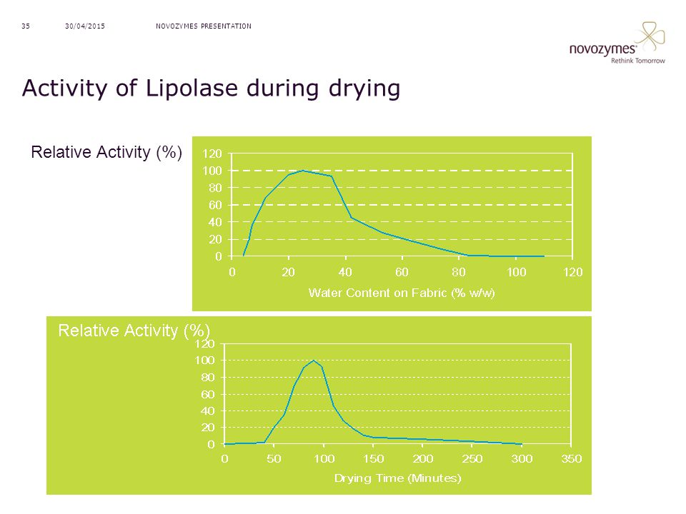 Activity of Lipolase during drying